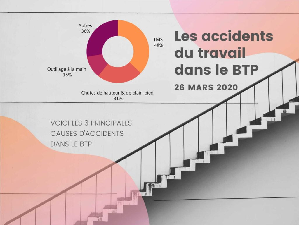 Les 3 principales causes d'accidents dans le BTP en 2020.